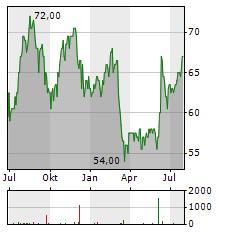 GREIF Aktie Chart 1 Jahr