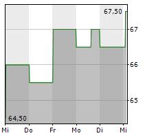 GREIF INC Chart 1 Jahr