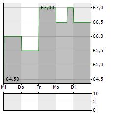 GREIF Aktie 1-Woche-Intraday-Chart