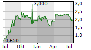 GREIFFENBERGER AG Chart 1 Jahr