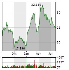 GRENKE Aktie Chart 1 Jahr