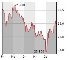 GRENKE AG Chart 1 Jahr