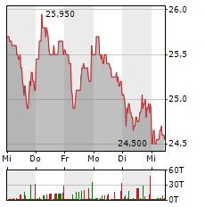 GRENKE Aktie 5-Tage-Chart