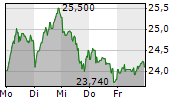 GRENKE AG 1-Woche-Intraday-Chart