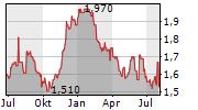 GRESHAM TECHNOLOGIES PLC Chart 1 Jahr