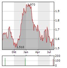 GRESHAM TECHNOLOGIES Aktie Chart 1 Jahr