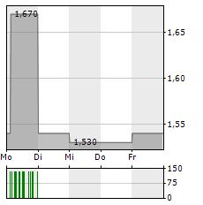 GRESHAM TECHNOLOGIES Aktie 1-Woche-Intraday-Chart
