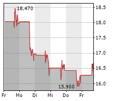 GRID DYNAMICS HOLDINGS INC Chart 1 Jahr
