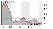 GRIEG SEAFOOD ASA Chart 1 Jahr
