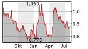 GRIFFIN MINING LTD Chart 1 Jahr