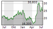 GRIFFON CORPORATION Chart 1 Jahr