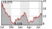 GRIFOLS SA Chart 1 Jahr