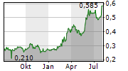 GRINDROD LIMITED Chart 1 Jahr
