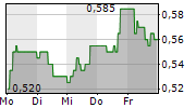 GRINDROD LIMITED 5-Tage-Chart
