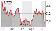 GRODNO SA Chart 1 Jahr