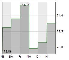 GROUPE BRUXELLES LAMBERT SA Chart 1 Jahr