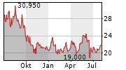 GROUPE LDLC SA Chart 1 Jahr