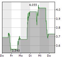 GROWGENERATION CORP Chart 1 Jahr