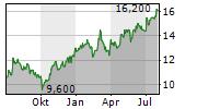 GRUMA SAB DE CV Chart 1 Jahr