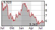 GRUPA AZOTY SA Chart 1 Jahr