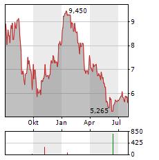 GRUPA AZOTY Aktie Chart 1 Jahr