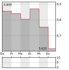 GRUPA AZOTY Aktie 5-Tage-Chart