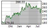 GRUPO AEROPORTUARIO DEL SURESTE SAB DE CV ADR Chart 1 Jahr