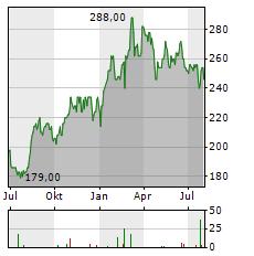 ASUR ADR Aktie Chart 1 Jahr