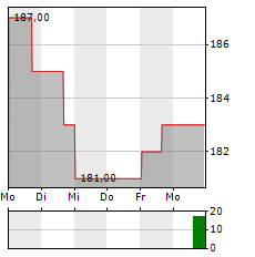 ASUR ADR Aktie 5-Tage-Chart