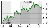 GRUPO BIMBO SAB DE CV Chart 1 Jahr
