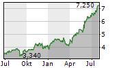 GRUPO CARSO SAB DE CV Chart 1 Jahr