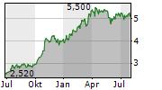 GRUPO COMERCIAL CHEDRAUI SAB DE CV Chart 1 Jahr