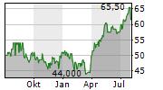 GRUPO ELEKTRA SAB DE CV Chart 1 Jahr
