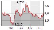 GRUPO EMPRESARIAL SAN JOSE SA Chart 1 Jahr