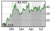GRUPO FINANCIERO BANORTE SAB DE CV ADR Chart 1 Jahr