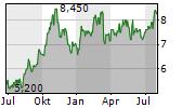 GRUPO FINANCIERO BANORTE SAB DE CV Chart 1 Jahr