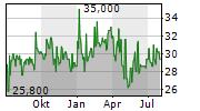GRUPO SIMEC SAB DE CV ADR Chart 1 Jahr