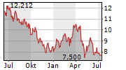 GRUPO TELEVISA SAB ADR Chart 1 Jahr