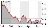 GRUPO TELEVISA SAB Chart 1 Jahr