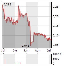 GS HOLDINGS Aktie Chart 1 Jahr