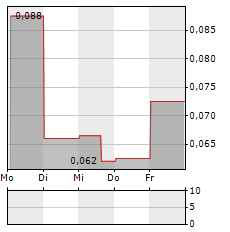 GS HOLDINGS Aktie 5-Tage-Chart