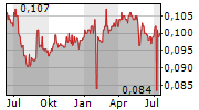 GSH CORPORATION LIMITED Chart 1 Jahr