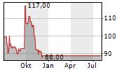 GSW IMMOBILIEN AG Chart 1 Jahr