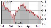GUANGDONG INVESTMENT LTD Chart 1 Jahr