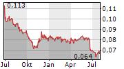GUANGDONG LAND HOLDINGS LTD Chart 1 Jahr