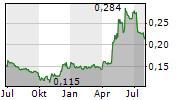 GUANGSHEN RAILWAY CO LTD Chart 1 Jahr