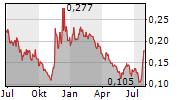 GUANGZHOU R&F PROPERTIES CO LTD Chart 1 Jahr