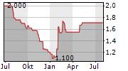 GUDANG GARAM TBK Chart 1 Jahr