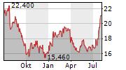 GUERBET SA Chart 1 Jahr