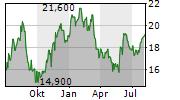GUESS INC Chart 1 Jahr